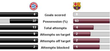 Bayern – przekonywał Tomasz Kłos. Barcelona na kolanach. Czy pozostałe typy są równie trafne?